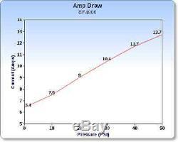 (2) Pompe À Eau À Diaphragme Everflo 12 Volts, 4,0 Gal / Min. Pulvérisateurs De Pelouse De 60 Psi Bateaux Véhicules Récréatifs