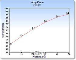 (2) Pompe À Eau À Diaphragme Everflo 12 Volts Et 3,0 Gal / Min. Pulvérisateurs De Pelouse De 60 Psi Bateaux Véhicules Récréatifs