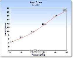 (2) Pompe À Eau À Diaphragme Everflo 12 Volts Et 5,5 Gal / Min. Pulvérisateurs De Pelouse Pour Bateaux