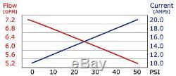 Pompe À Eau À Diaphragme Everflo 12 Volts De 7.0 Gal / G, Vaporisateurs De Gazon De 60 Psi, Bateaux, Véhicules De Camping